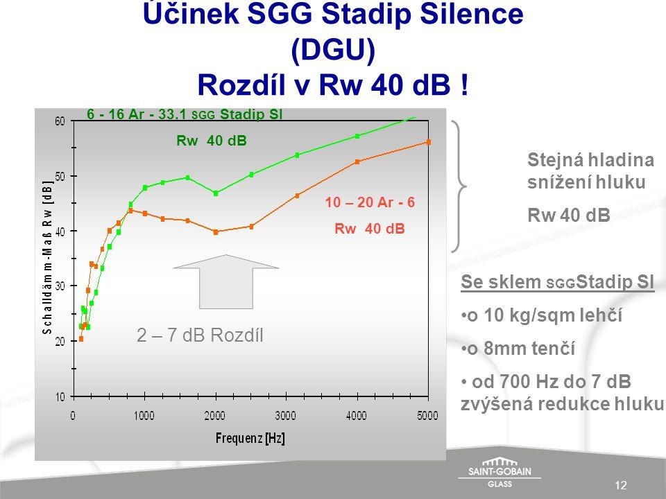 Účinek SGG Stadip Silence (DGU) Rozdíl v Rw 40 dB !