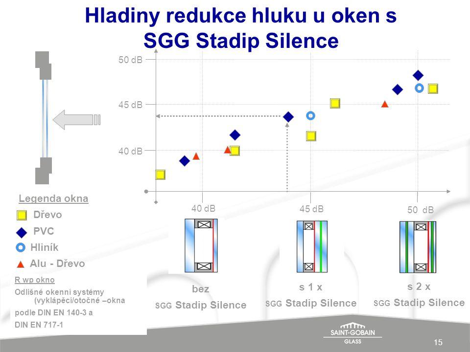 Hladiny redukce hluku u oken s SGG Stadip Silence