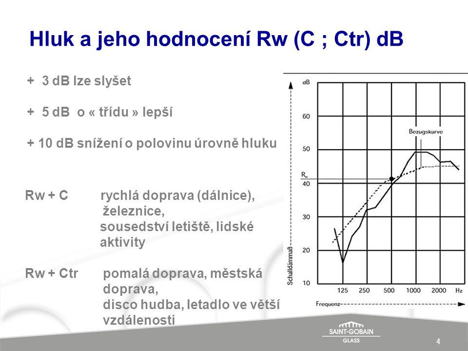 Hluk a jeho hodnocení Rw (C ; Ctr) dB