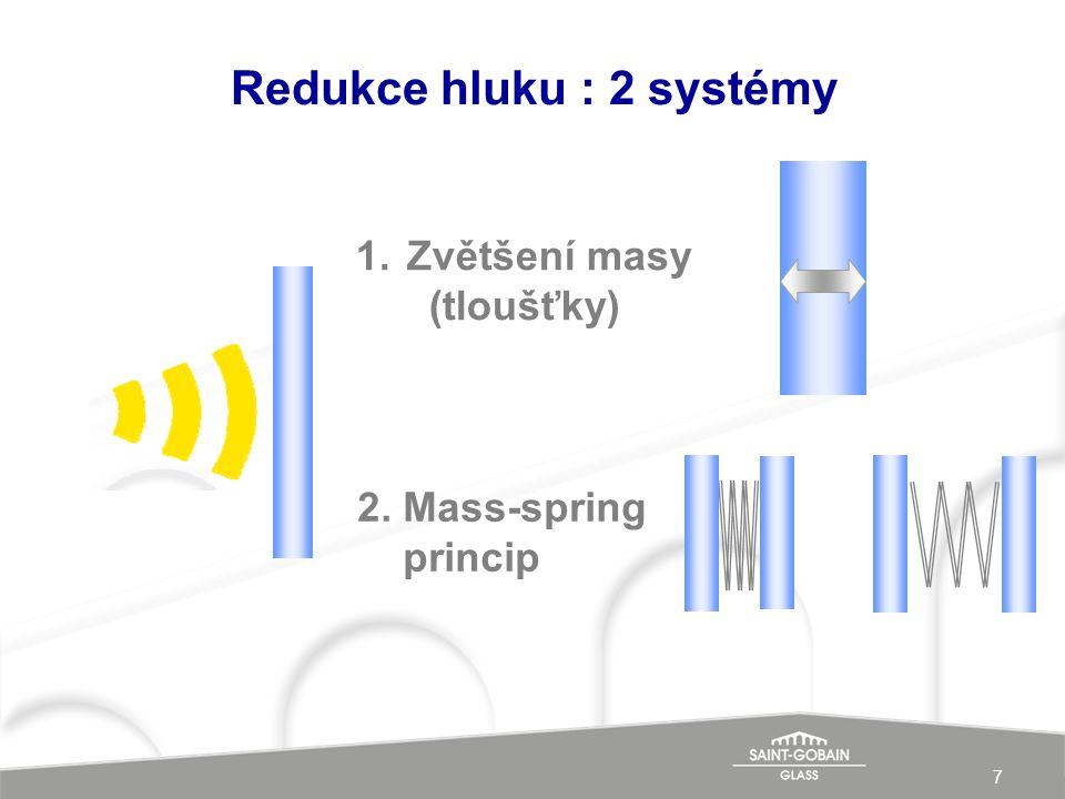 Redukce hluku : 2 systémy