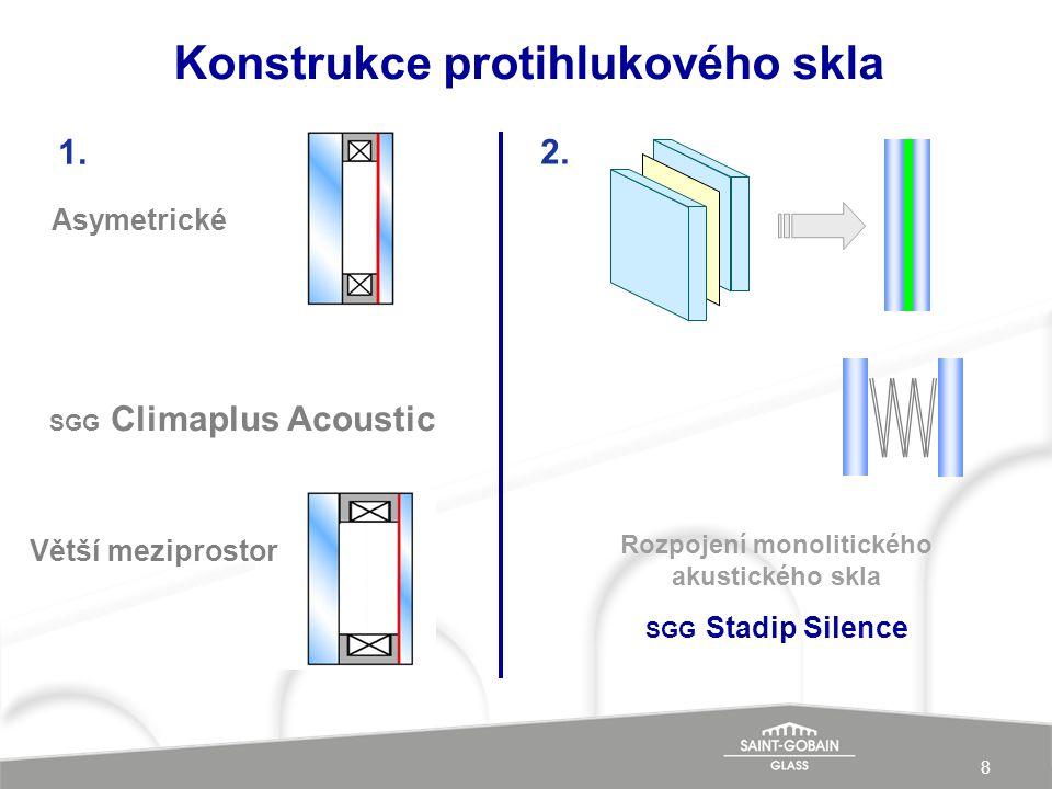 Konstrukce protihlukového skla