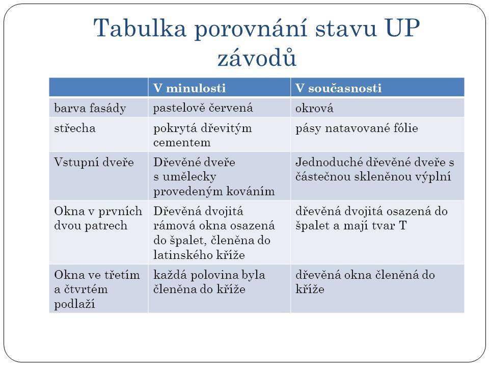 Tabulka porovnání stavu UP závodů