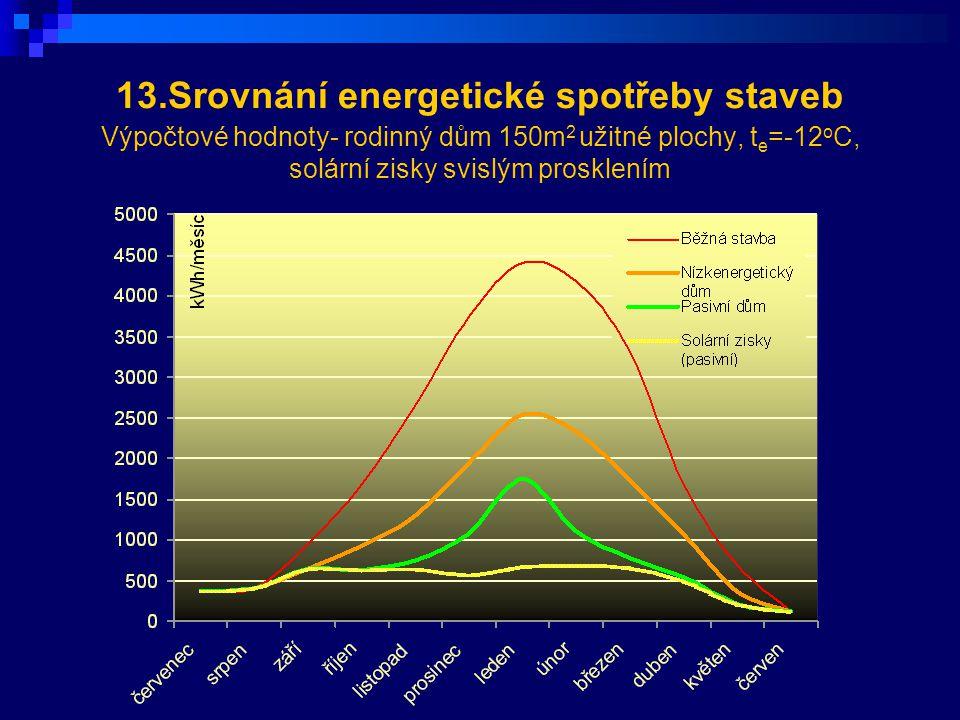 13.Srovnání energetické spotřeby staveb Výpočtové hodnoty- rodinný dům 150m2 užitné plochy, te=-12oC, solární zisky svislým prosklením