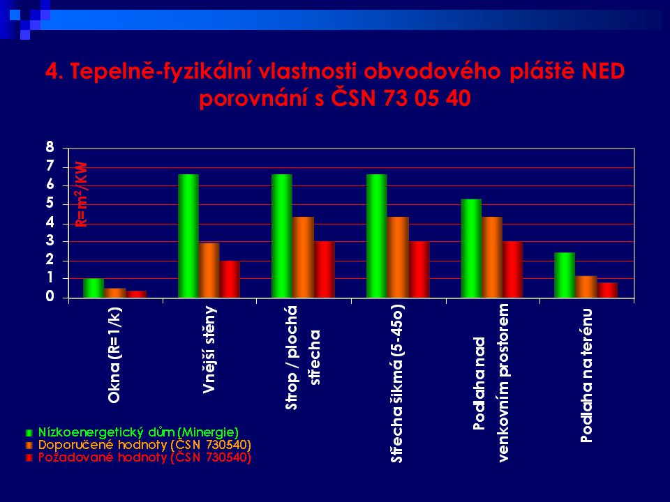4. Tepelně-fyzikální vlastnosti obvodového pláště NED porovnání s ČSN 73 05 40