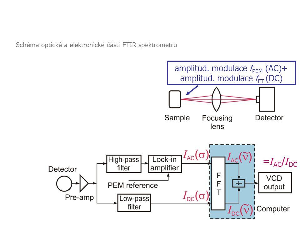 =IAC/IDC 2.3 Vibrační cirkulární dichroismus