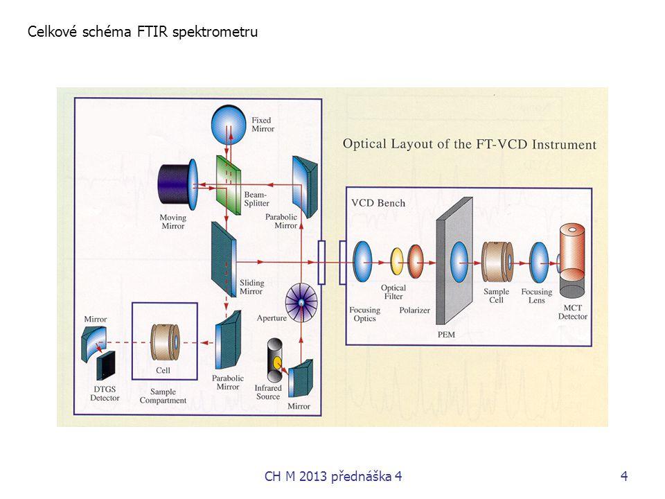 Celkové schéma FTIR spektrometru
