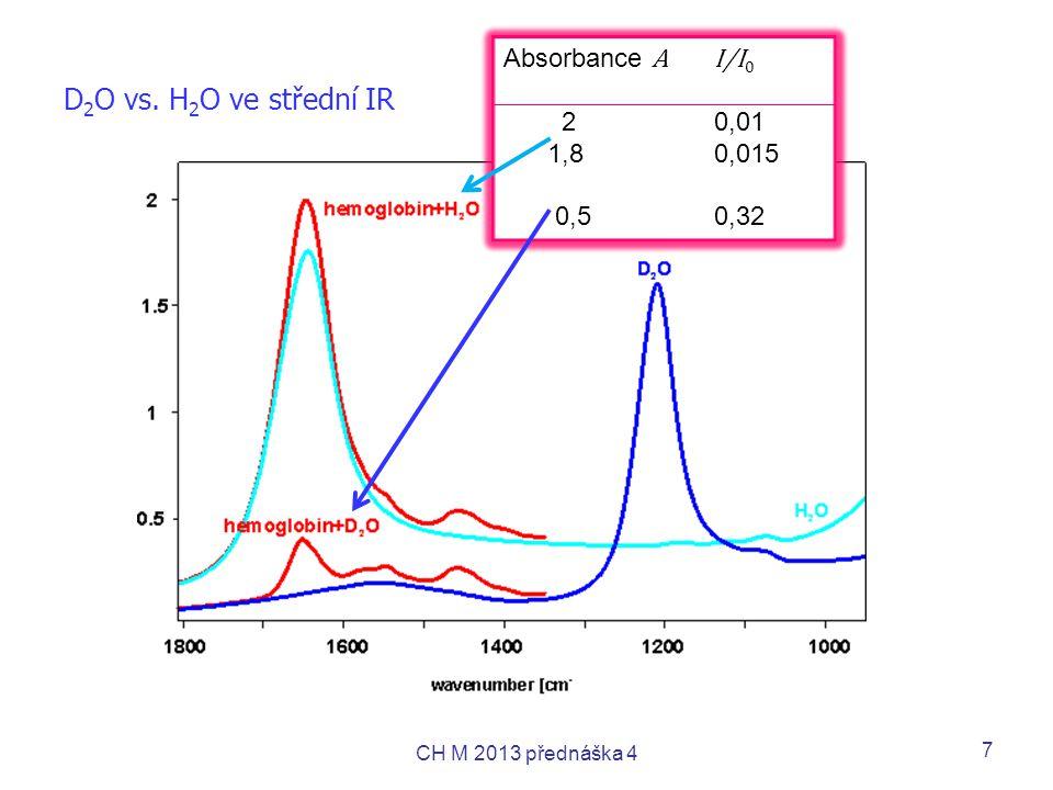D2O vs. H2O ve střední IR Absorbance A I/I0 2 0,01 1,8 0,015 0,5 0,32