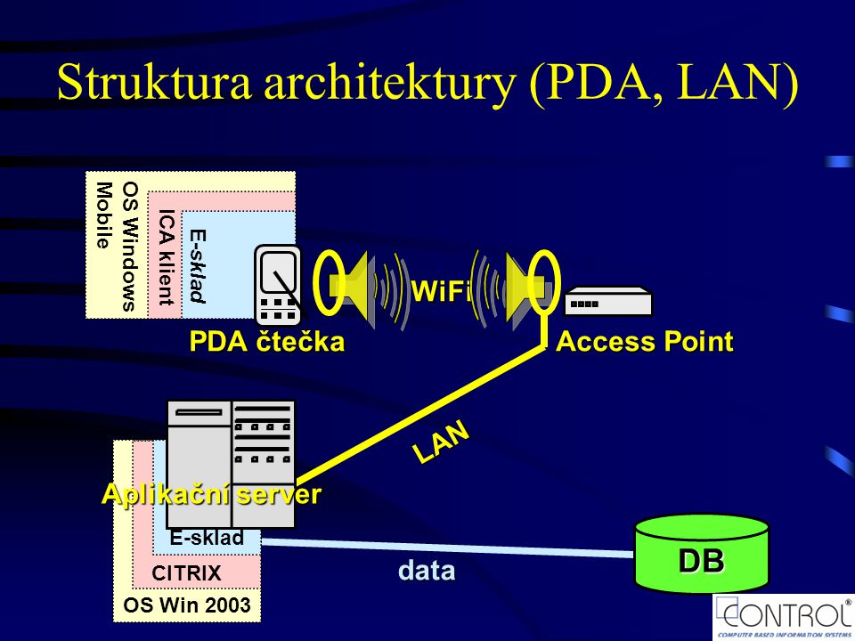 Struktura architektury (PDA, LAN)
