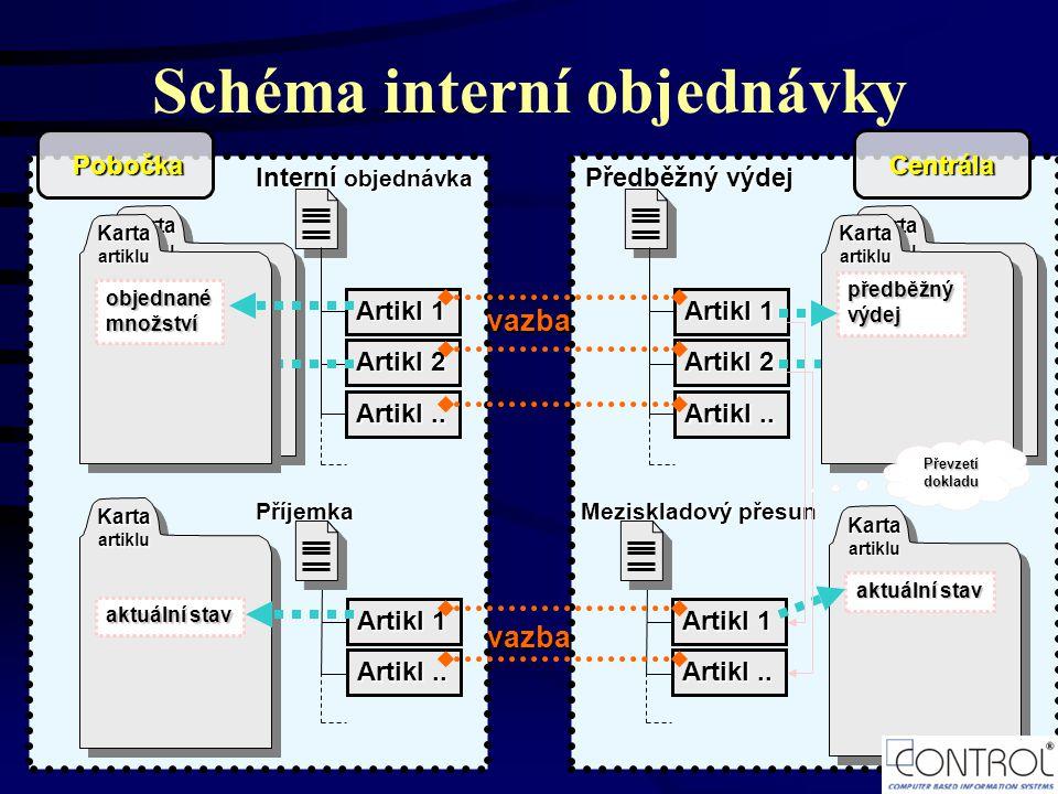 Schéma interní objednávky