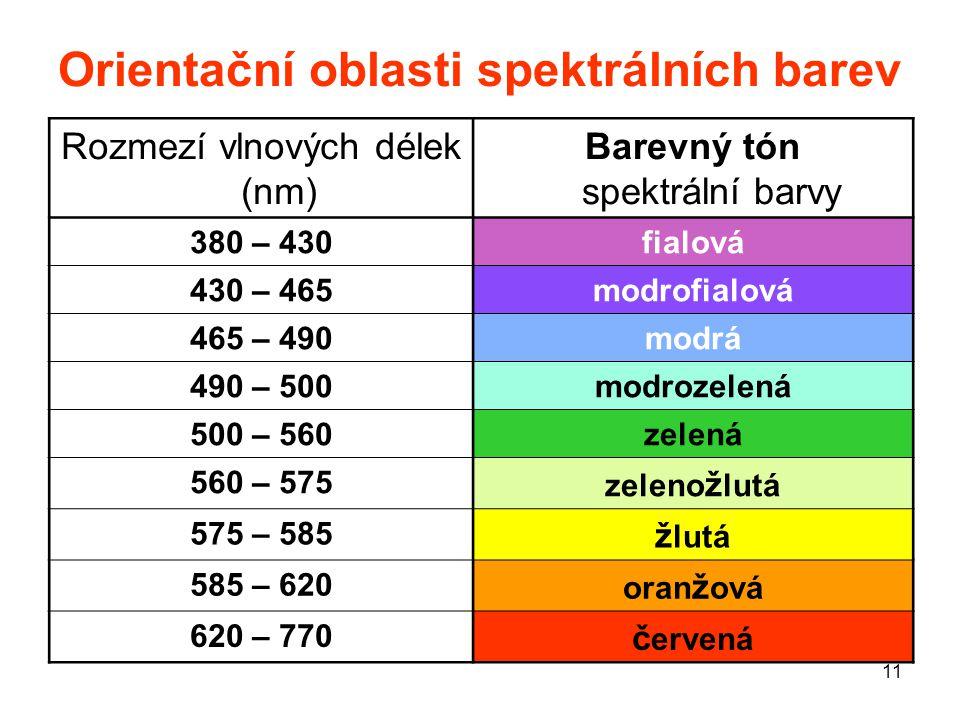 Orientační oblasti spektrálních barev