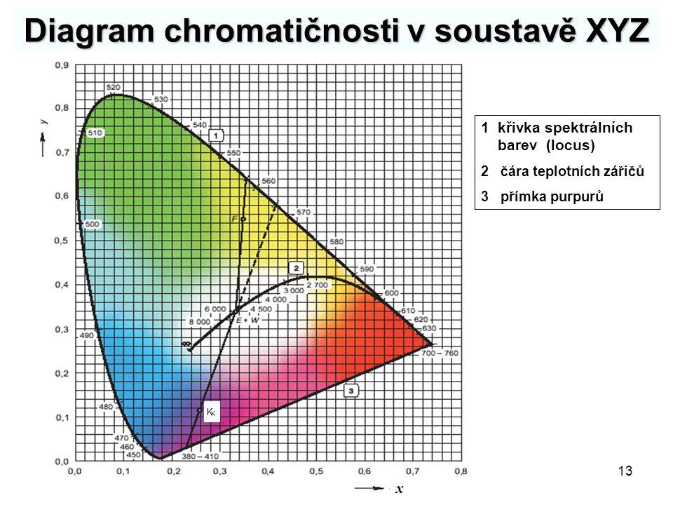 Diagram chromatičnosti v soustavě XYZ