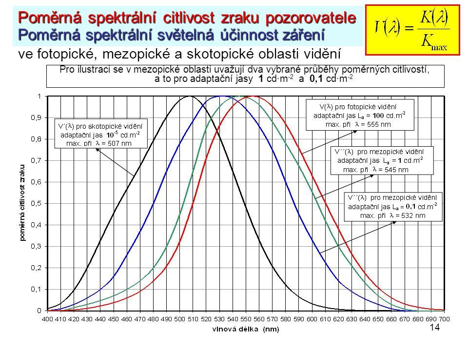 Poměrná spektrální citlivost zraku pozorovatele Poměrná spektrální světelná účinnost záření