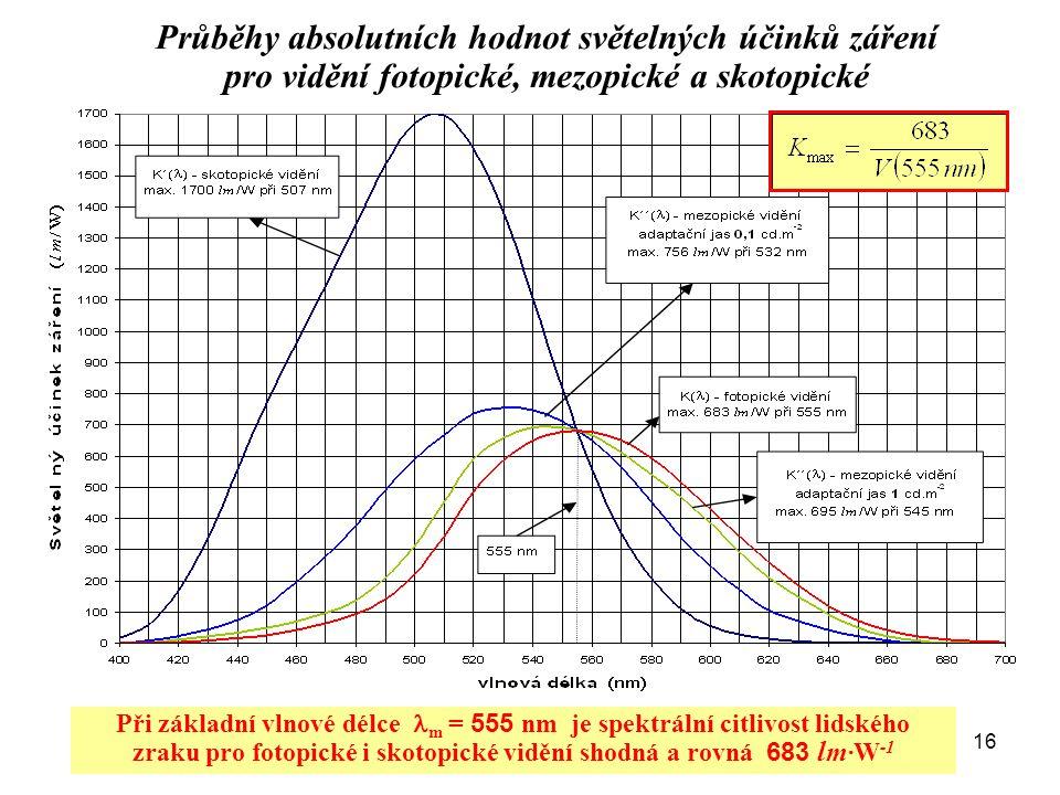 Průběhy absolutních hodnot světelných účinků záření pro vidění fotopické, mezopické a skotopické