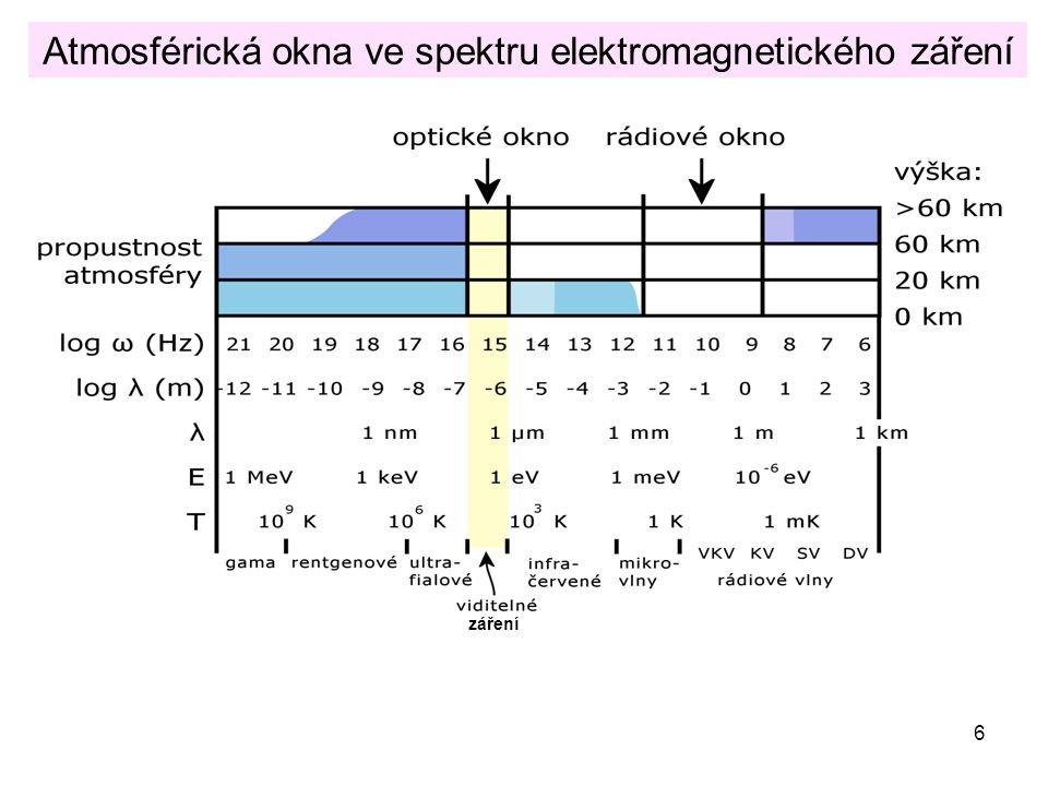 Atmosférická okna ve spektru elektromagnetického záření