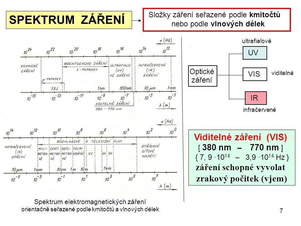 Složky záření seřazené podle kmitočtů nebo podle vlnových délek