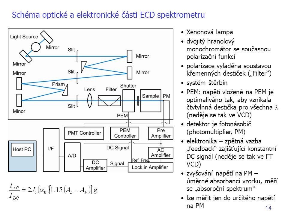 Schéma optické a elektronické části ECD spektrometru