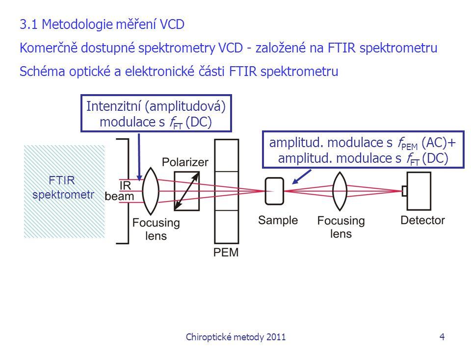 3.1 Metodologie měření VCD