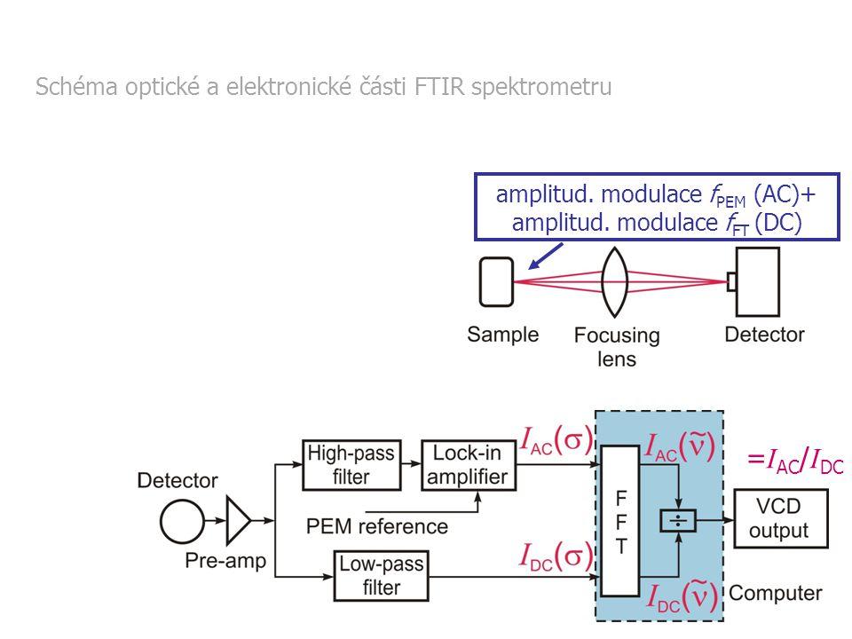 =IAC/IDC 2.3 Metodologie měření VCD