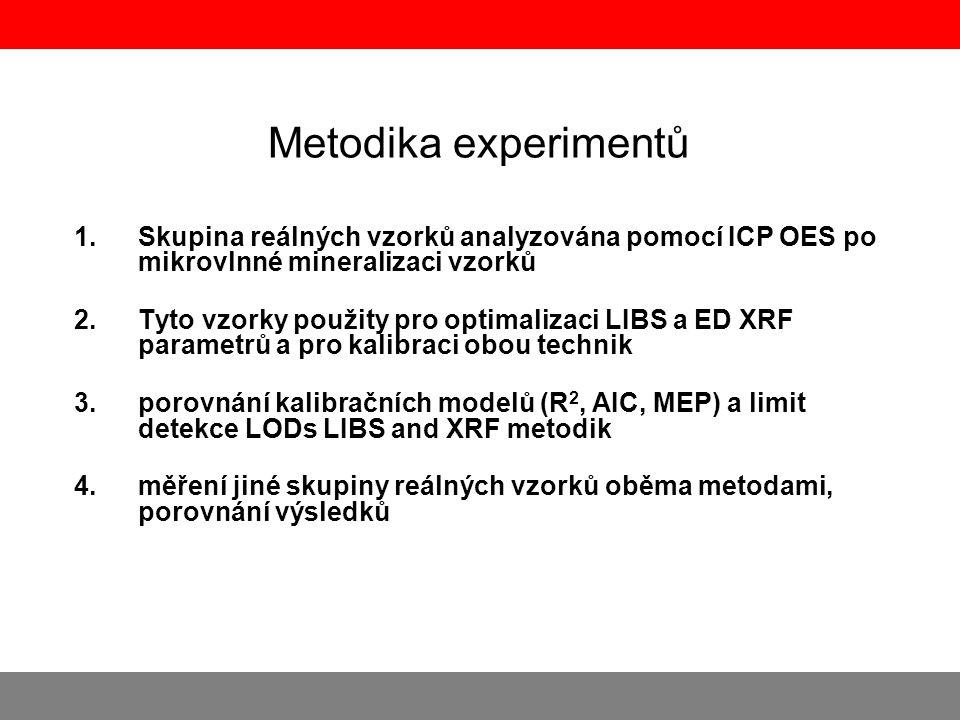 Metodika experimentů Skupina reálných vzorků analyzována pomocí ICP OES po mikrovlnné mineralizaci vzorků.