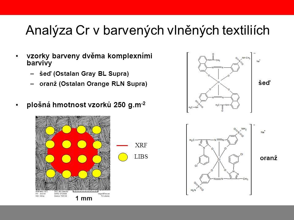 Analýza Cr v barvených vlněných textiliích