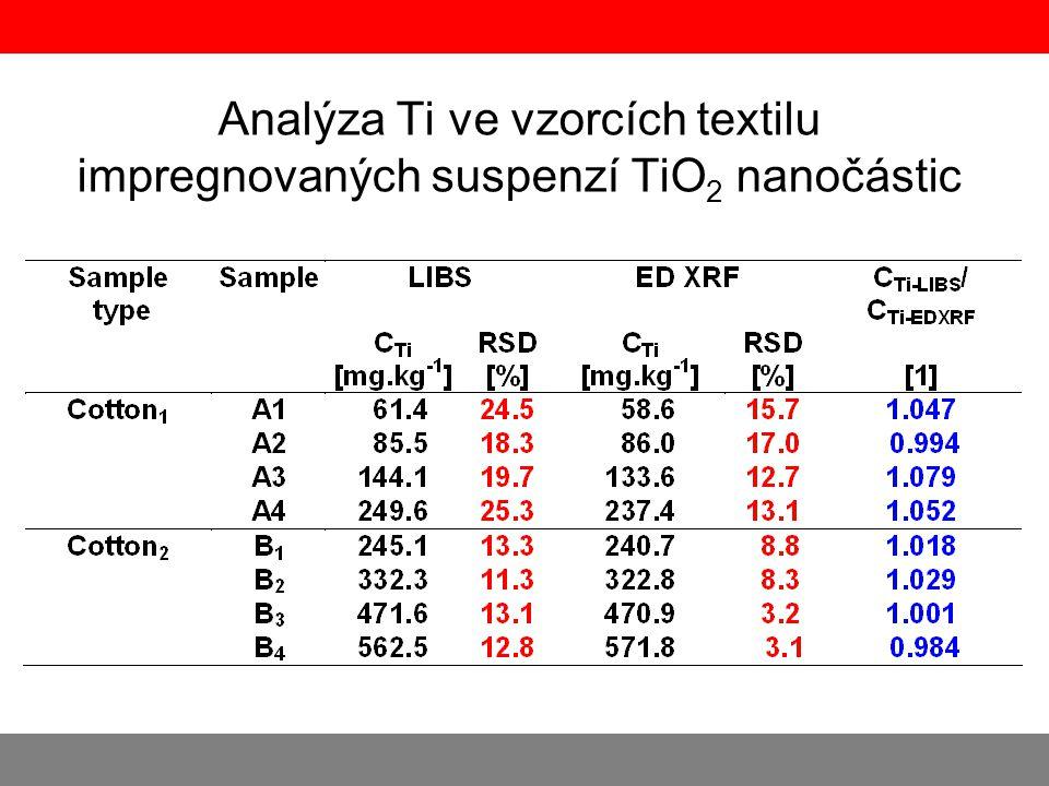 Analýza Ti ve vzorcích textilu impregnovaných suspenzí TiO2 nanočástic