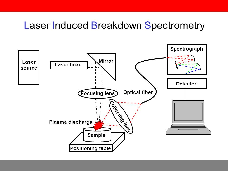 Laser Induced Breakdown Spectrometry