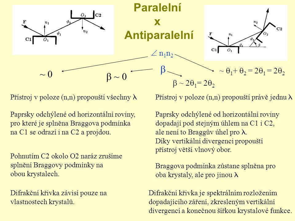 Paralelní x Antiparalelní