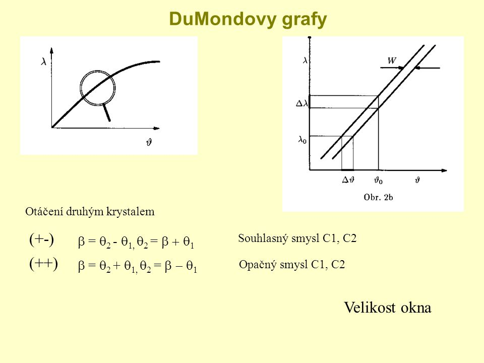 DuMondovy grafy (+-) (++) Velikost okna b = 2 - 1, 2 = b + 1