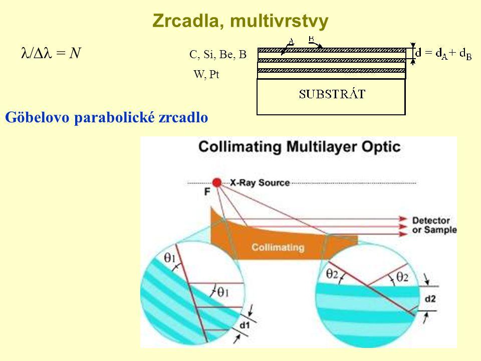 Zrcadla, multivrstvy l/Dl = N Göbelovo parabolické zrcadlo