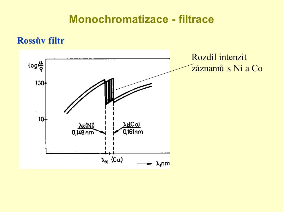 Monochromatizace - filtrace