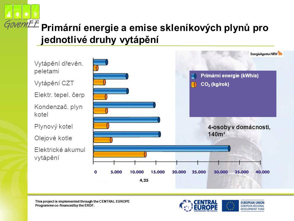Primární energie a emise skleníkových plynů pro jednotlivé druhy vytápění