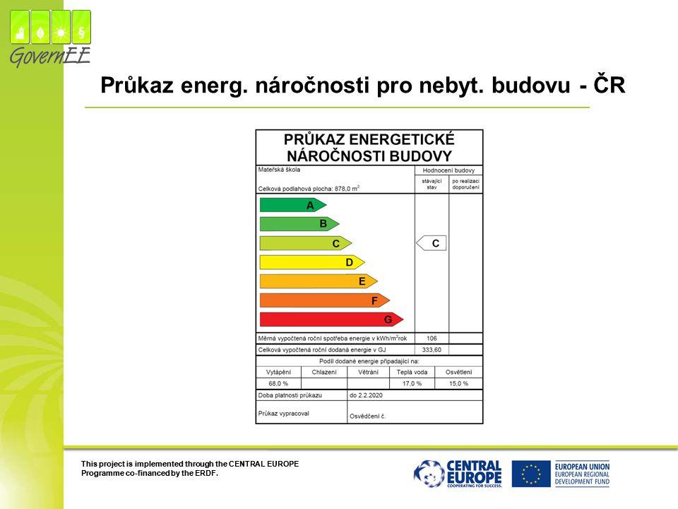 Průkaz energ. náročnosti pro nebyt. budovu - ČR