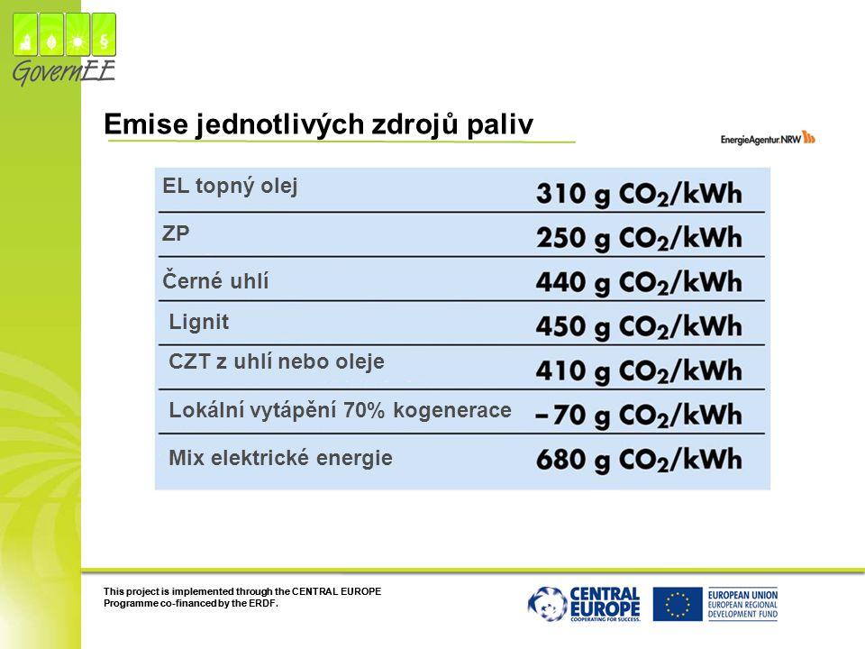Emise jednotlivých zdrojů paliv