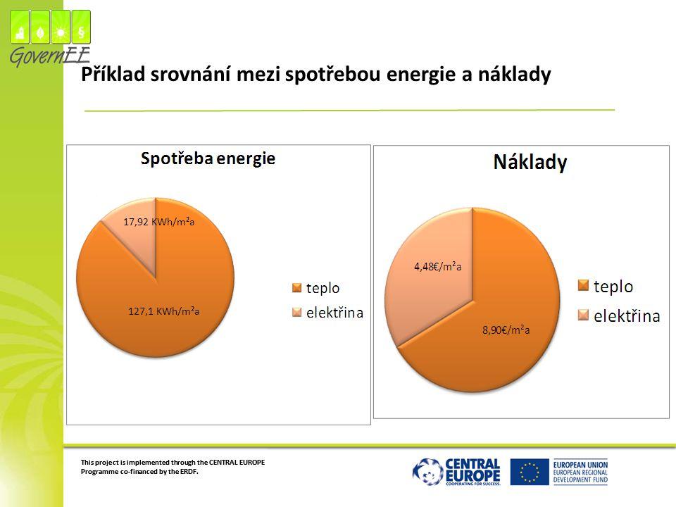 Příklad srovnání mezi spotřebou energie a náklady