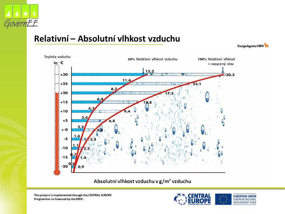 Relativní – Absolutní vlhkost vzduchu
