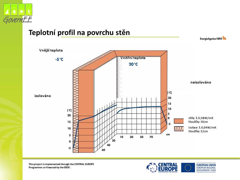 Teplotní profil na povrchu stěn