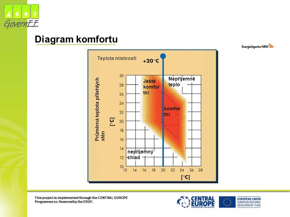 Diagram komfortu Teplota místnosti Nepříjemně teplo Ještě komfortní