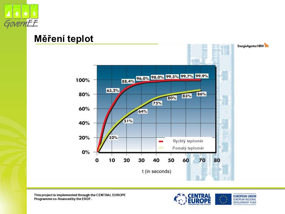 Měření teplot 48 48 Rychlý teploměr Pomalý teploměr