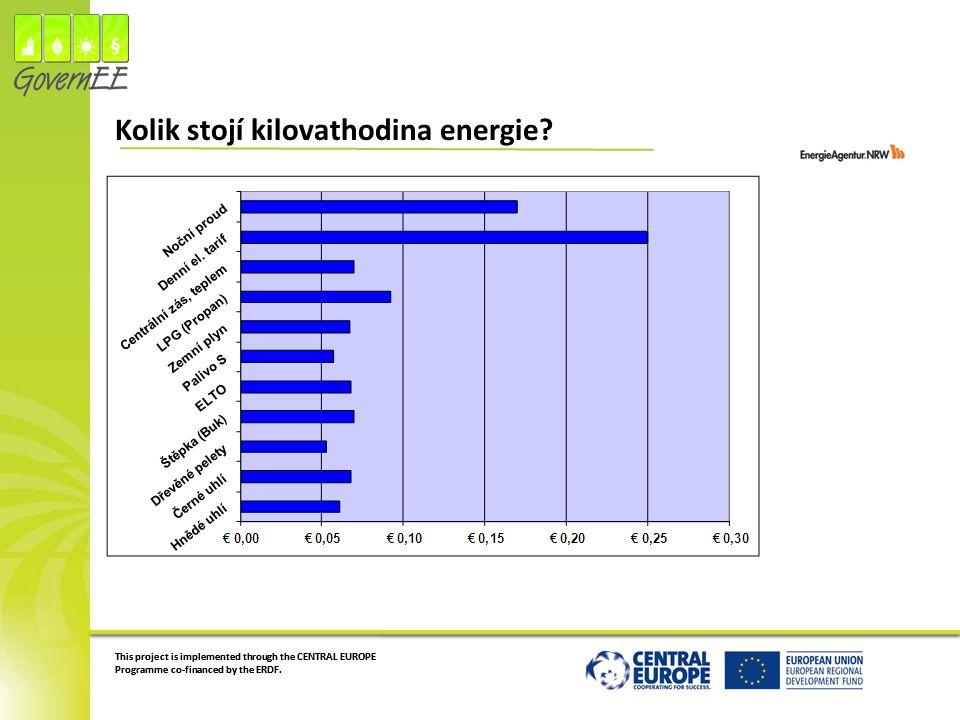 Kolik stojí kilovathodina energie