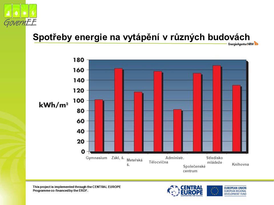 Spotřeby energie na vytápění v různých budovách