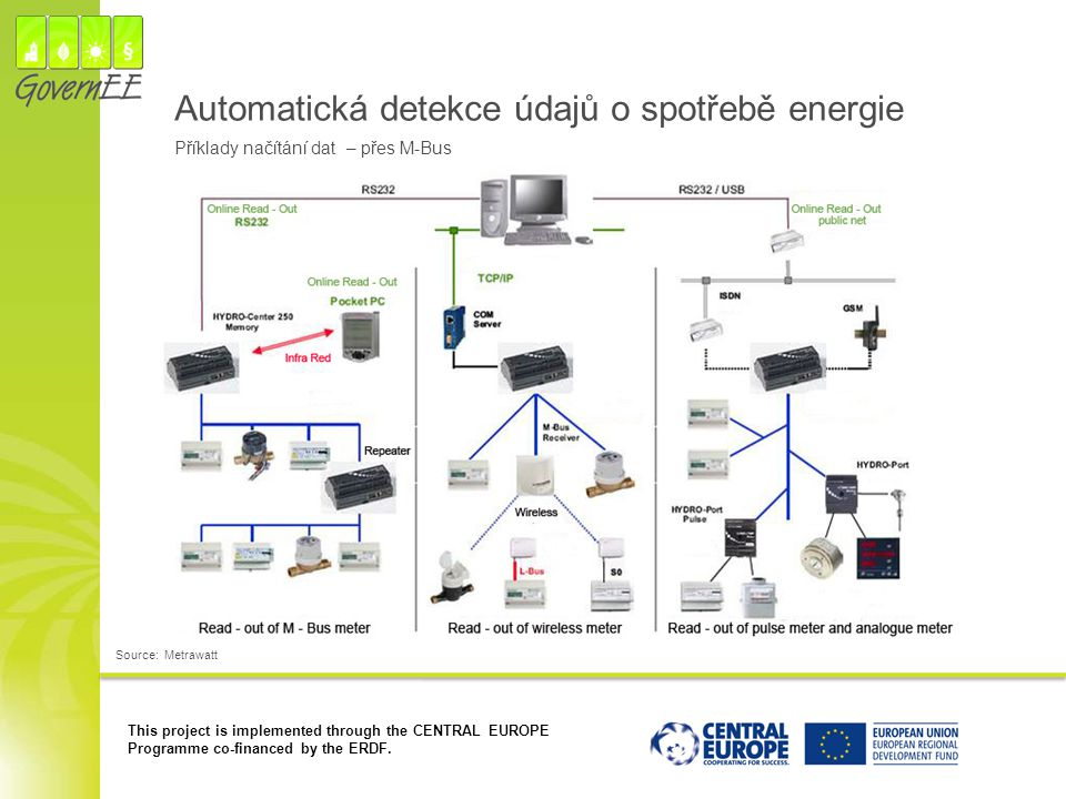 Automatická detekce údajů o spotřebě energie