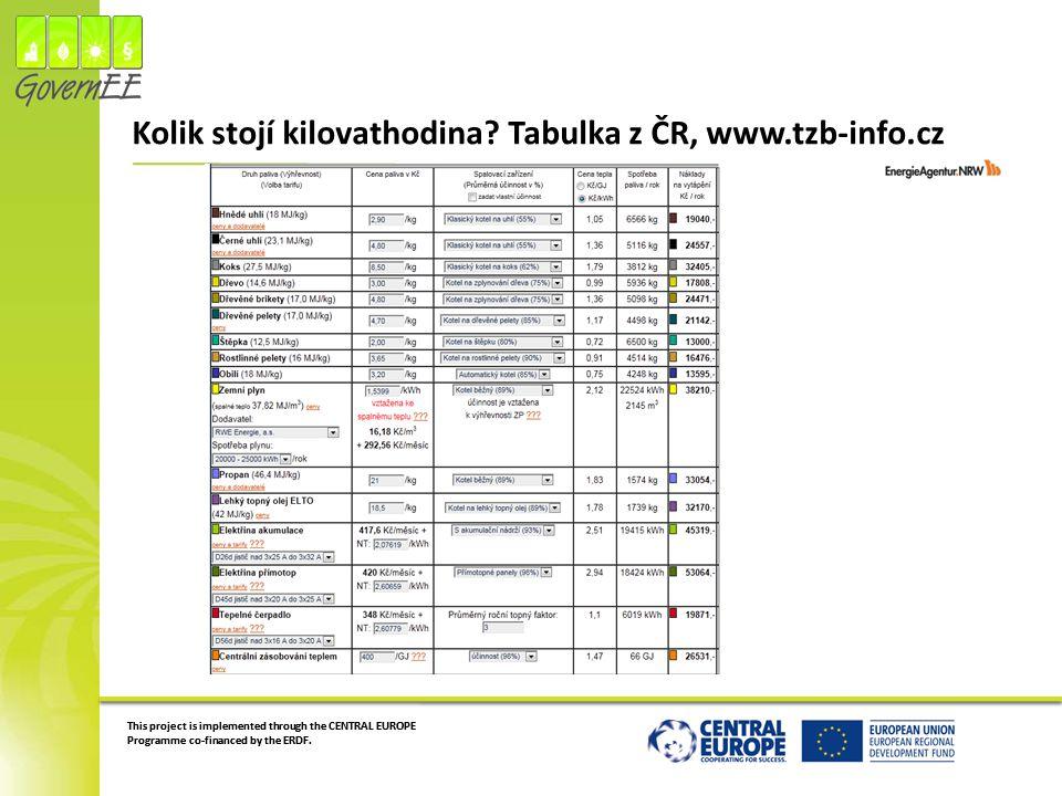 Kolik stojí kilovathodina Tabulka z ČR, www.tzb-info.cz
