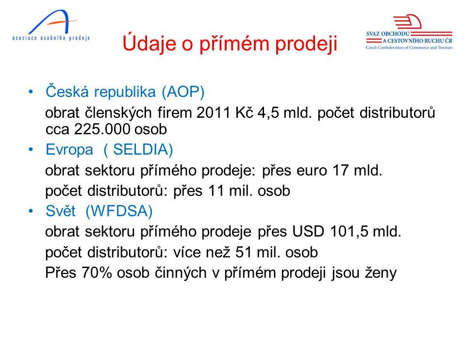 Údaje o přímém prodeji Česká republika (AOP)