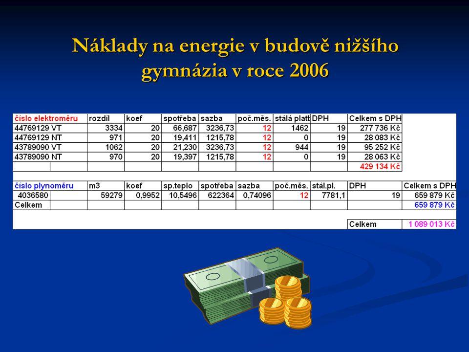 Náklady na energie v budově nižšího gymnázia v roce 2006