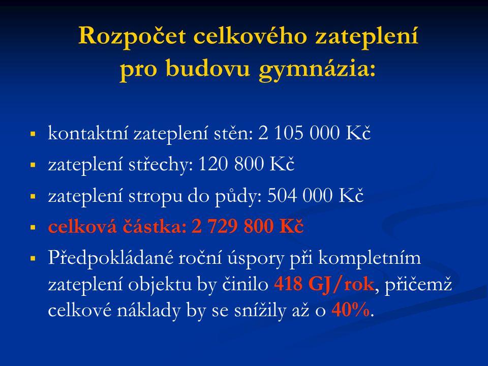 Rozpočet celkového zateplení pro budovu gymnázia: