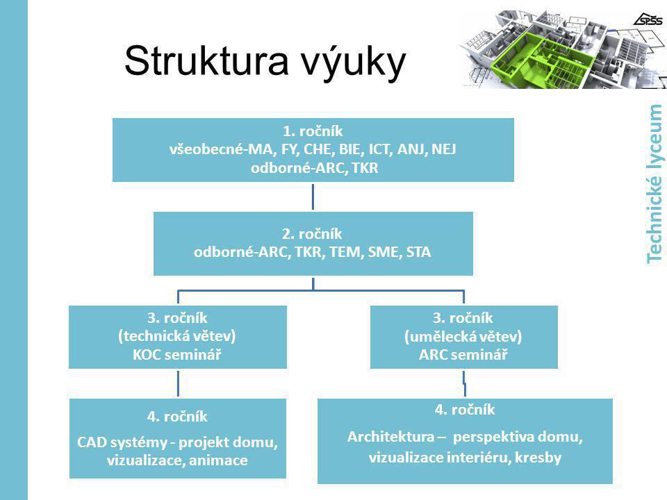 Struktura výuky Technické lyceum