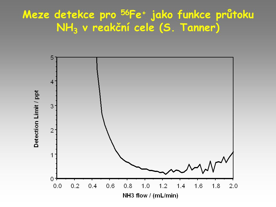 Meze detekce pro 56Fe+ jako funkce průtoku NH3 v reakční cele (S