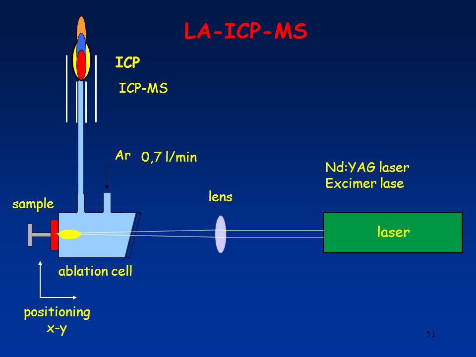 LA-ICP-MS ICP laser ICP-MS Ar 0,7 l/min Nd:YAG laser Excimer lase lens
