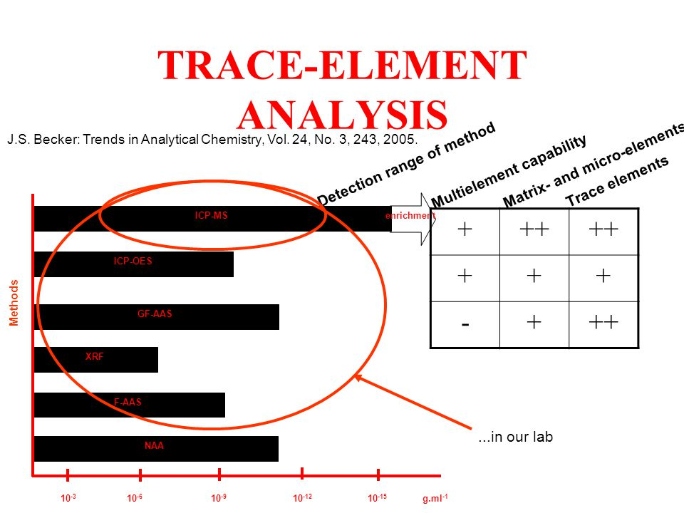 TRACE-ELEMENT ANALYSIS
