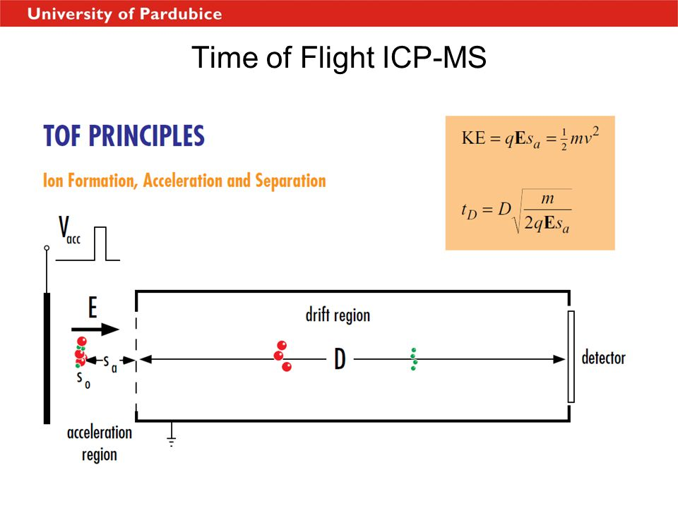 Time of Flight ICP-MS